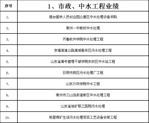 市政/中水工程业绩