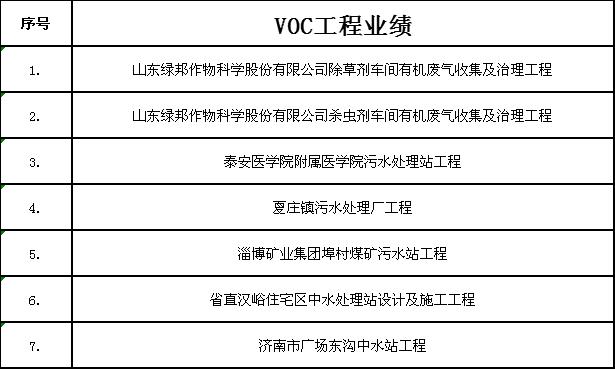 VOC工程业绩
