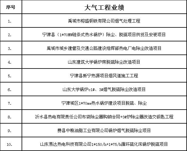 大气环境工程业绩